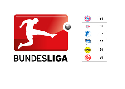 German Bundesliga standings - December 19th, 2016