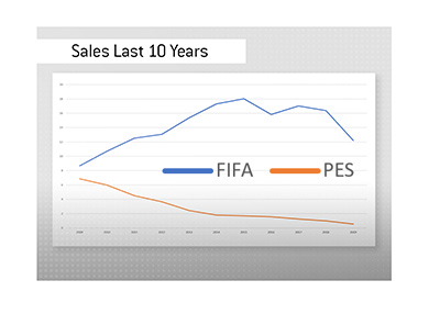 Sales of FIFA vs. sales of PES from 2009 to 2019 - Chart.