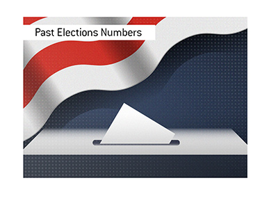 Here we take a look at the pre-election odds of the past elections in the United States.