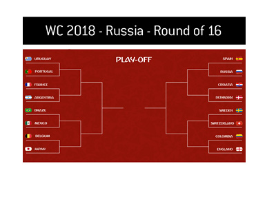 The Round of 16 bracket - FIFA World Cup 2018 - Russia.