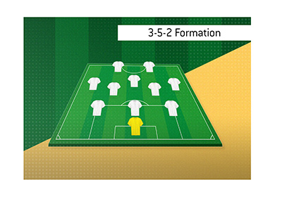 A very popular football formation is the 3-5-2.  Illustrated.