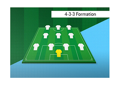 A common formation in soccer/football is the 4-3-3 one.  Playing it requires intelligence and technical ability.