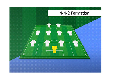 The summary and illustration of one of the most popular football formations.  The 4-4-2.