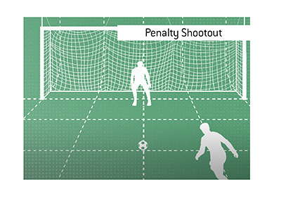 What is the meaning of the Penalty Shootout in the game of soccer / football?  Illustration.